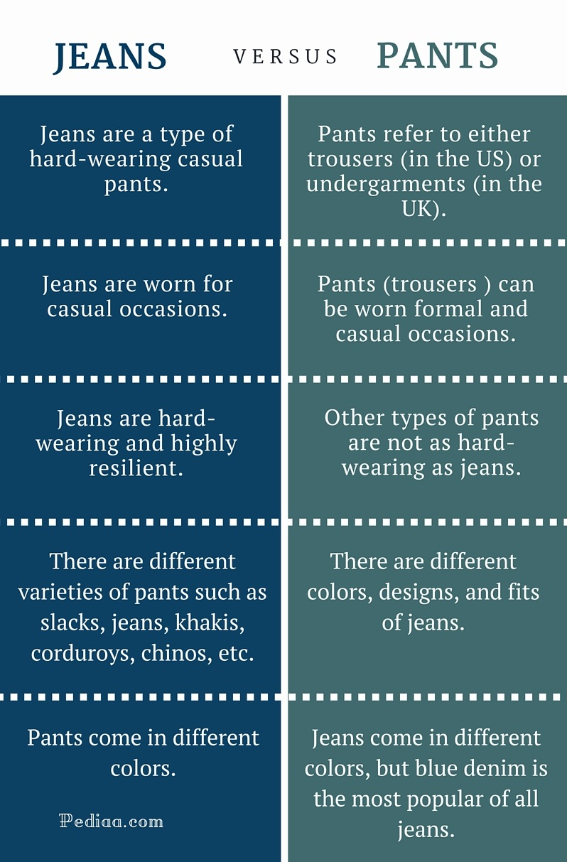 Difference Between Jeans and Pants- infographic
