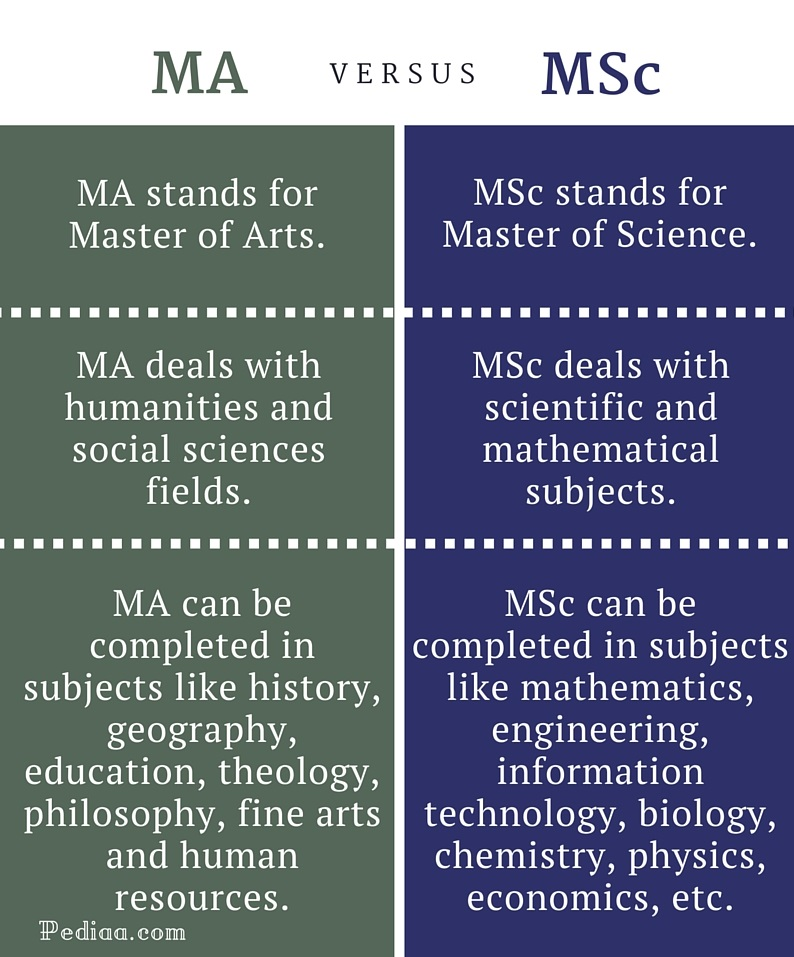 Difference Between MA and MSc - infographic