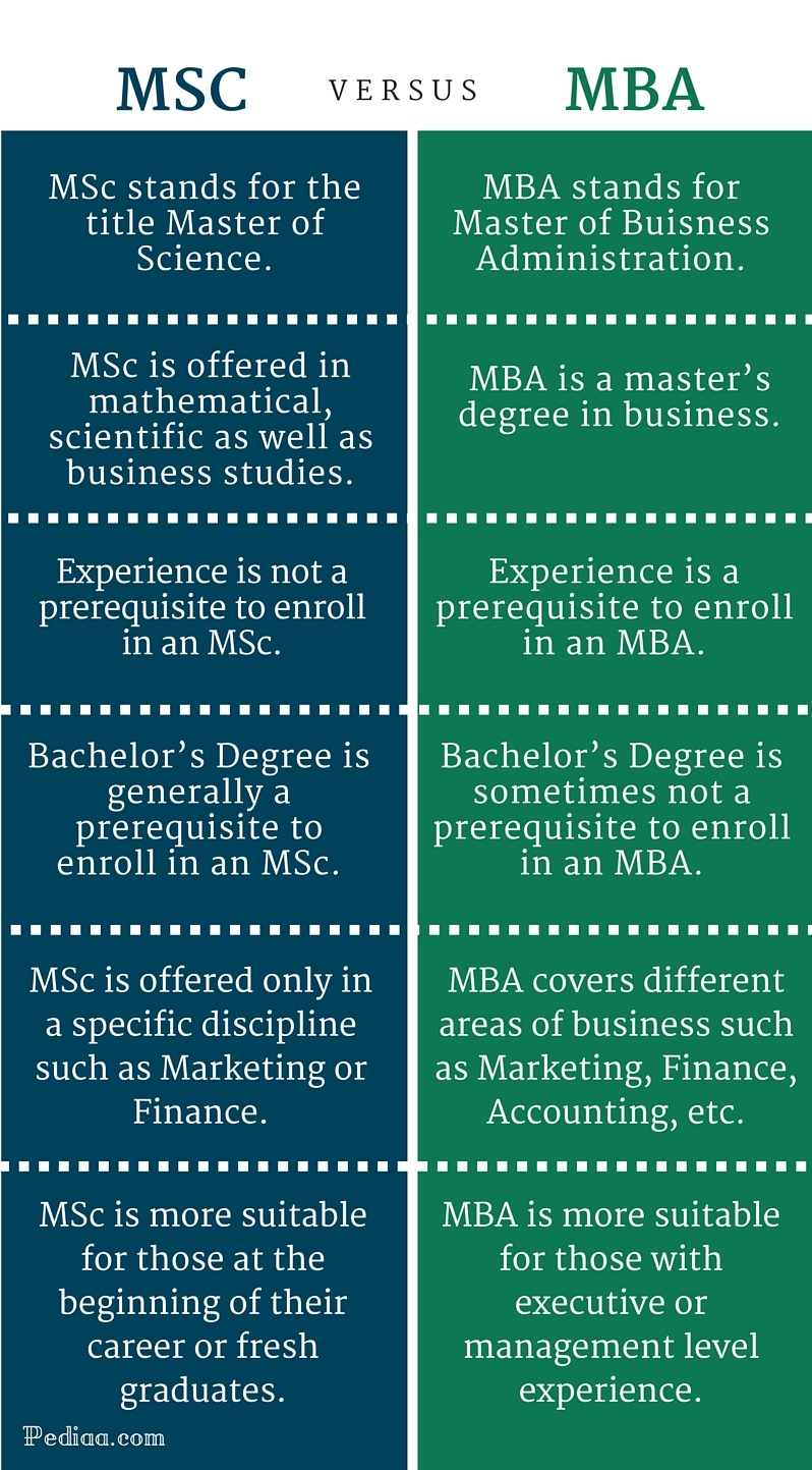 between msc and mba difference between msc and mba