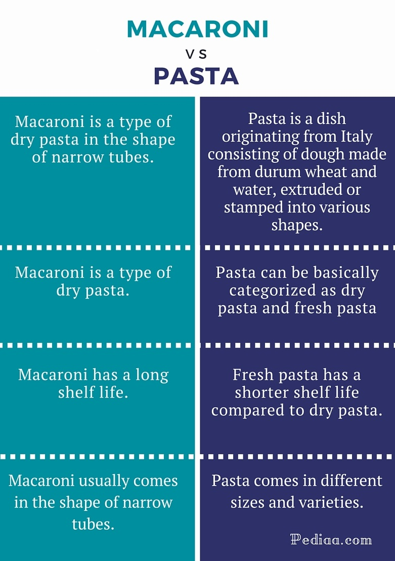 Difference Between Macaroni and Pasta - infographic