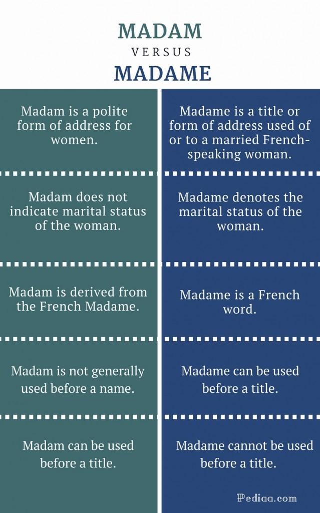 Madam Or Madame Cover Letter from pediaa.com