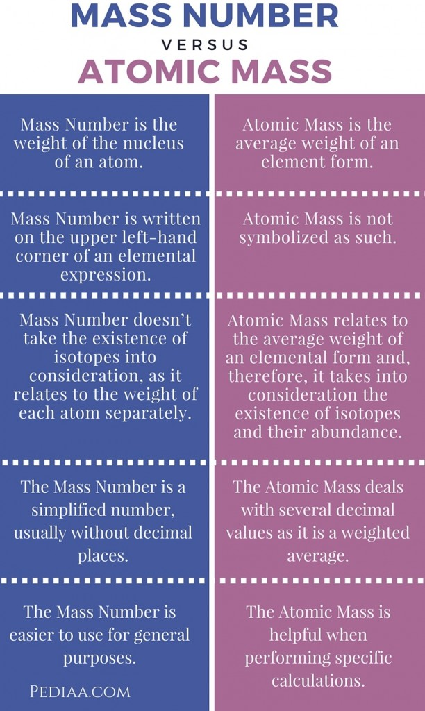 Difference Between Mass Number And Atomic Mass