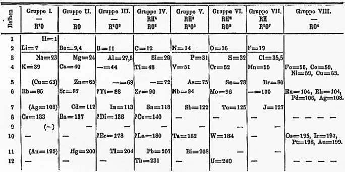 mendeleev periodic table