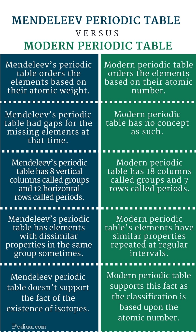 Difference Between Mendeleev and Modern Periodic Table- infographic