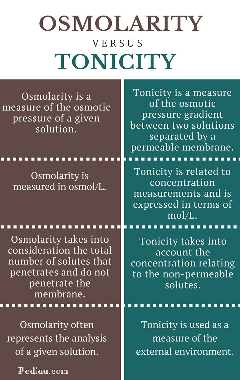 explain the relationship between water activity and osmotic pressure