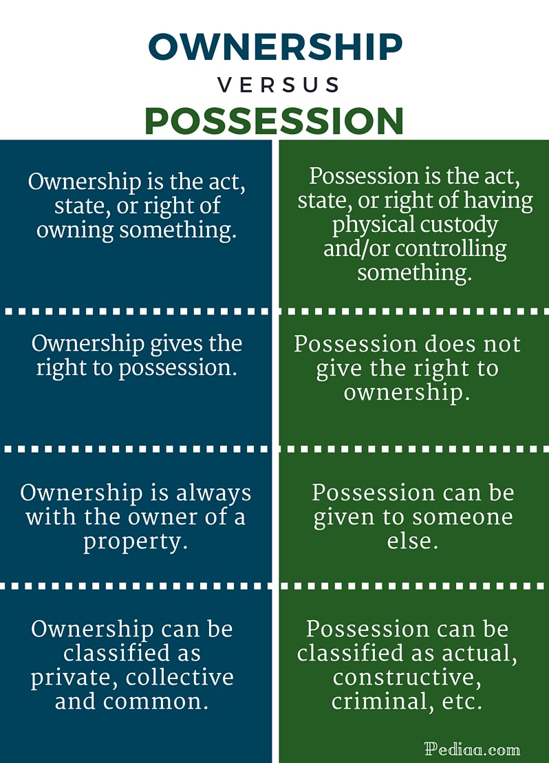 the definition and differences between acts and omissions Omission n 1) failure to perform an act agreed to, where there is a duty to an individual or the public to act (including omitting to take care) or is required by law.