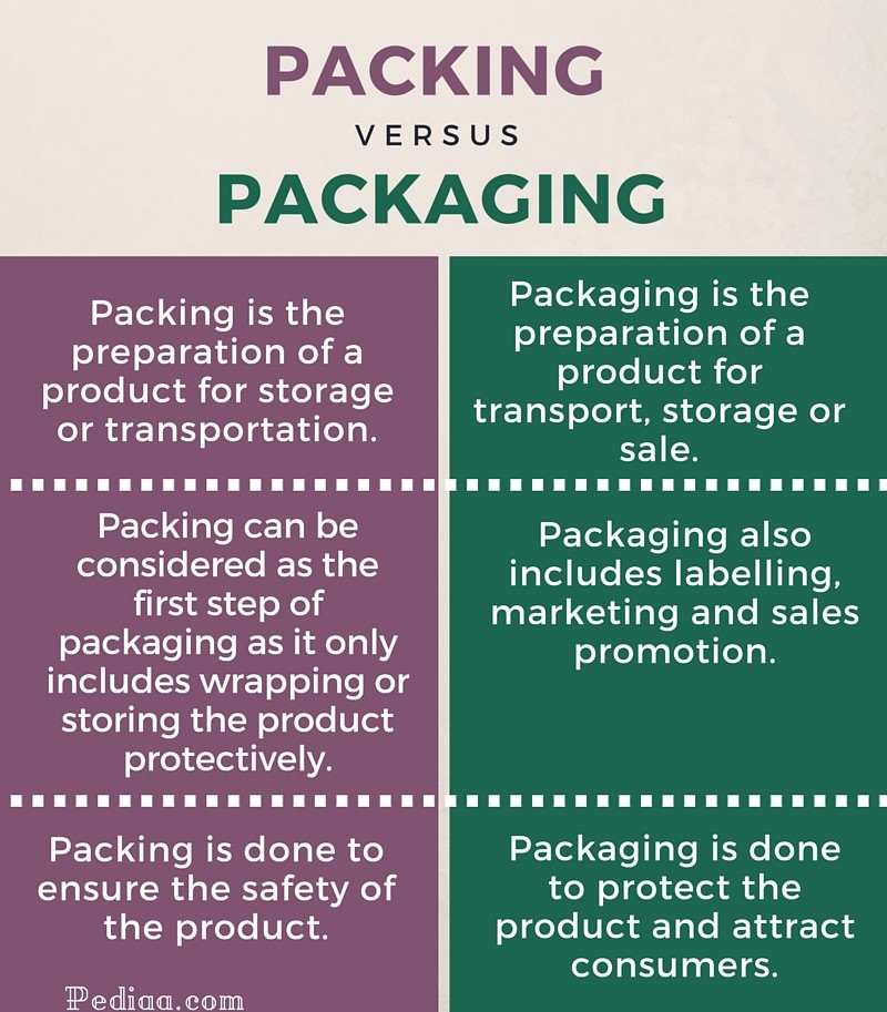 Difference Between Packing and Packaging- infographic
