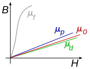 Main Difference - Permittivity vs Permeability