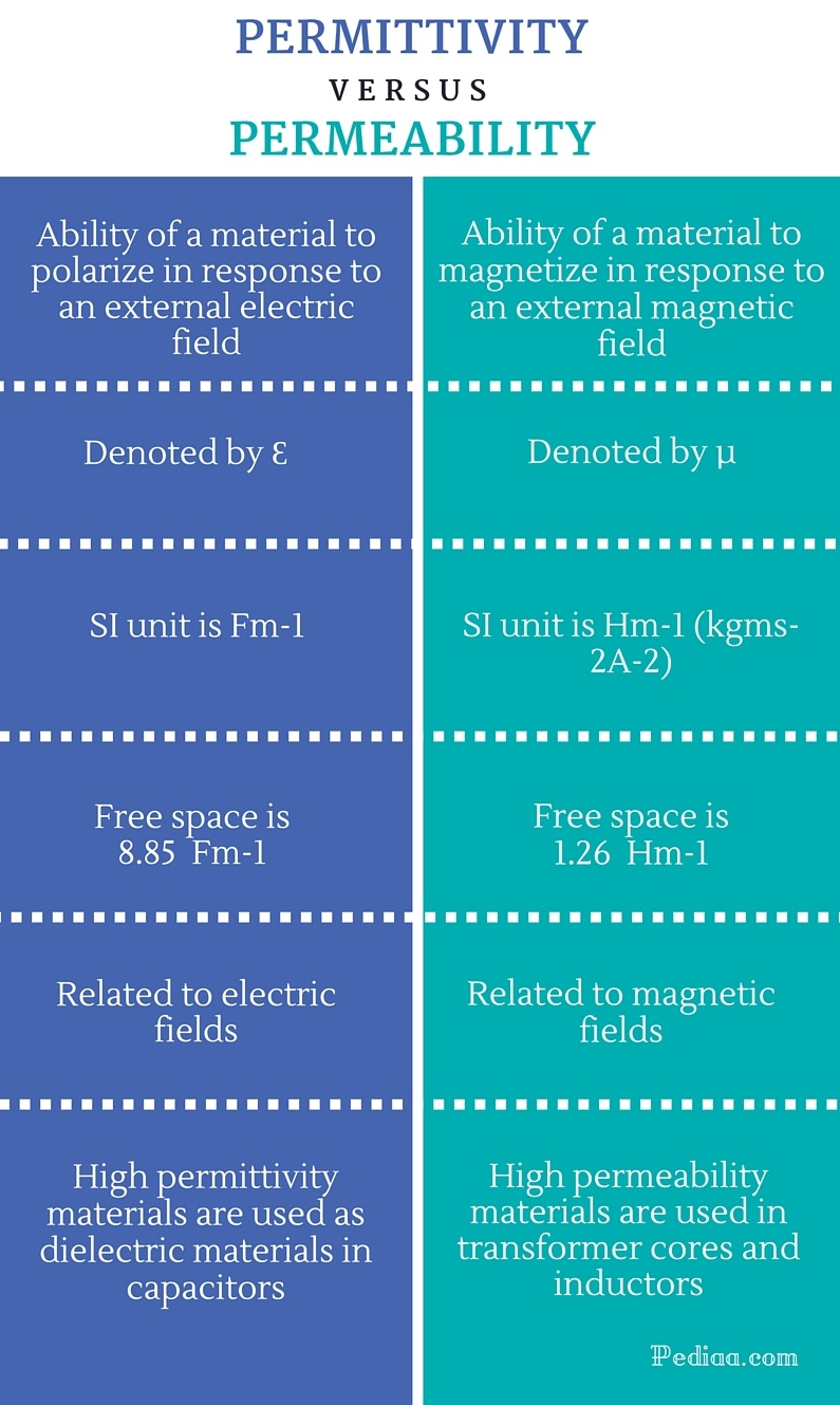 Difference Between Permittivity and Permeability - infographic
