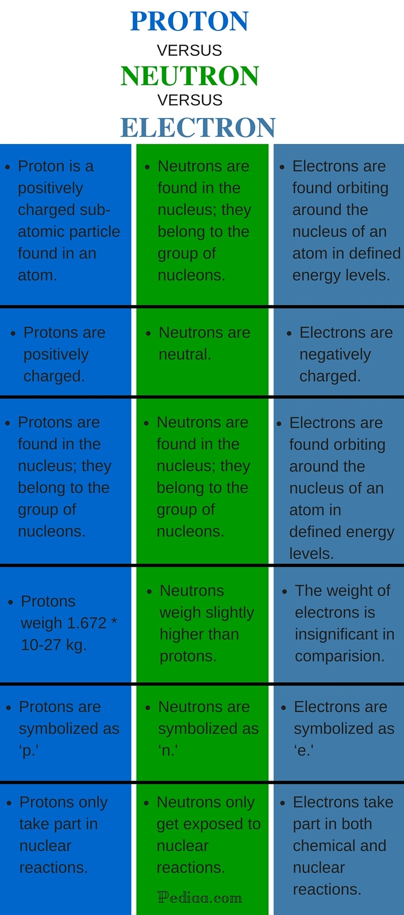 Difference Between Proton, Neutron and Electrons - infograph