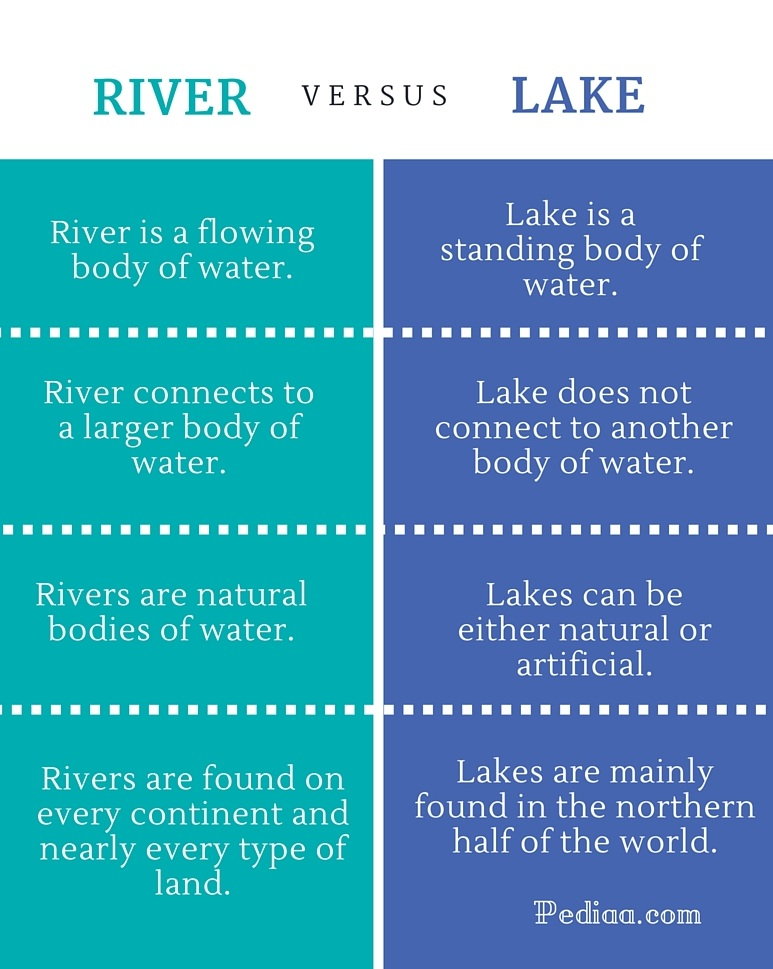 Difference Between River and Lake- infographic
