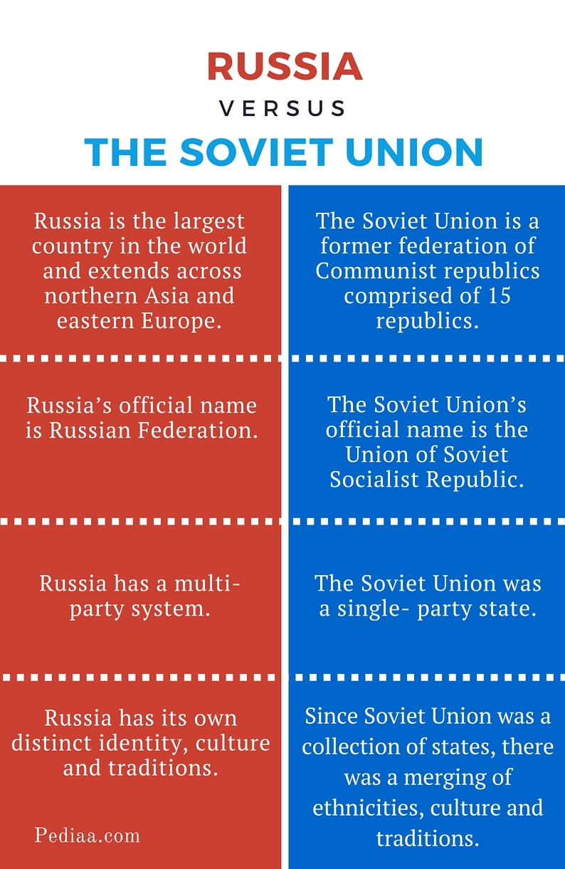 Union The Russian 50