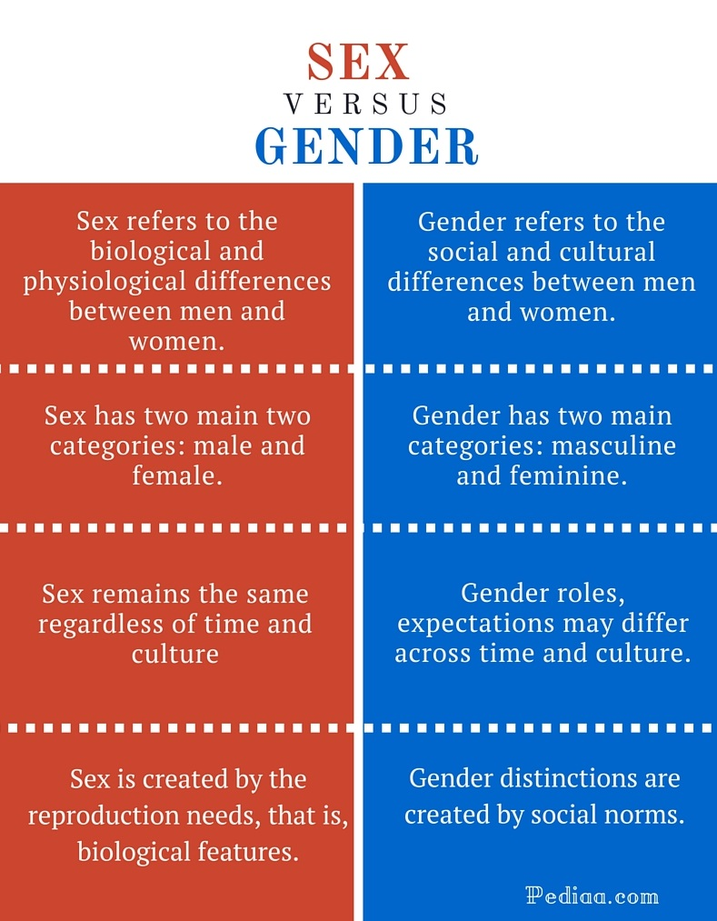 Difference Between Sex and Gender- infographic