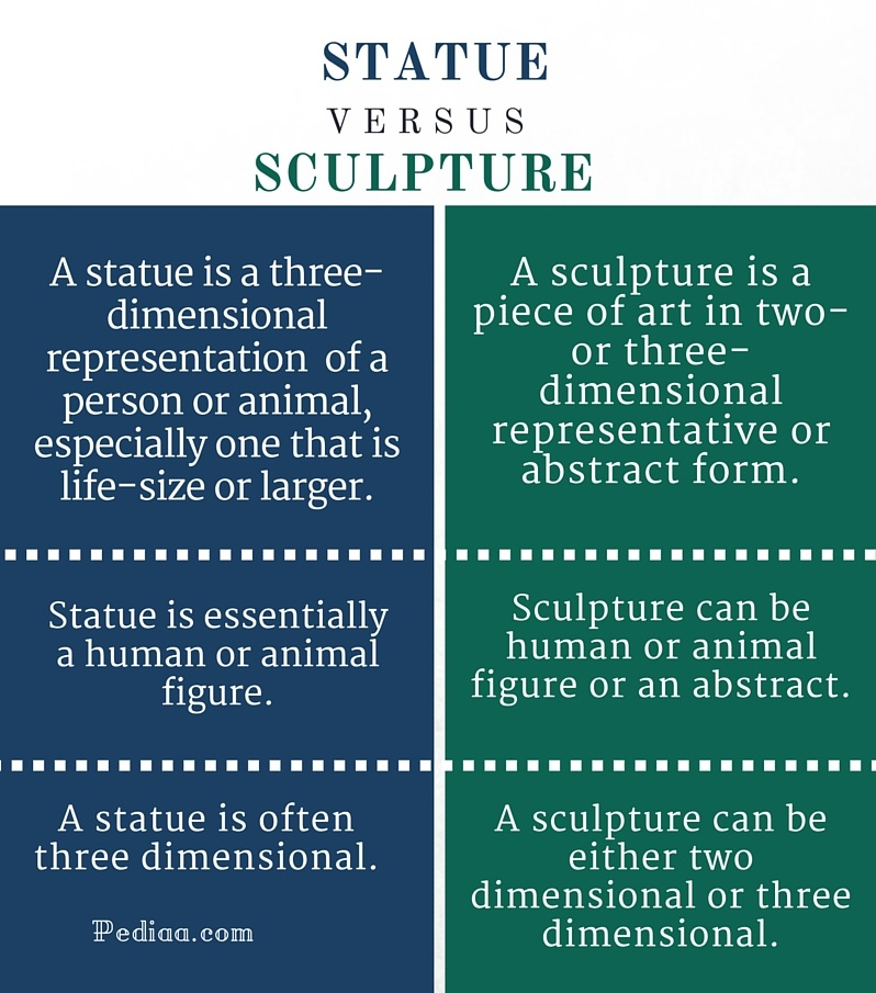 Difference Between Statue And Sculpture