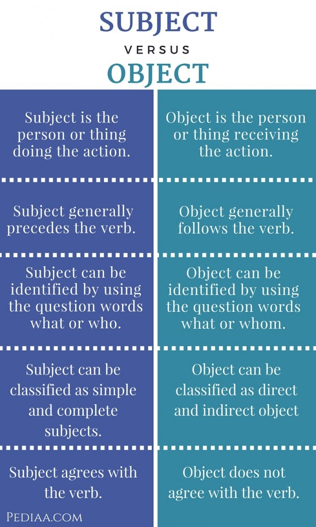 Difference Between Subject and Object- infographic