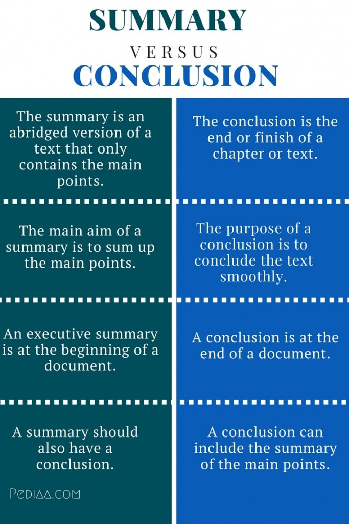 Difference Between Summary and Conclusion - infographic