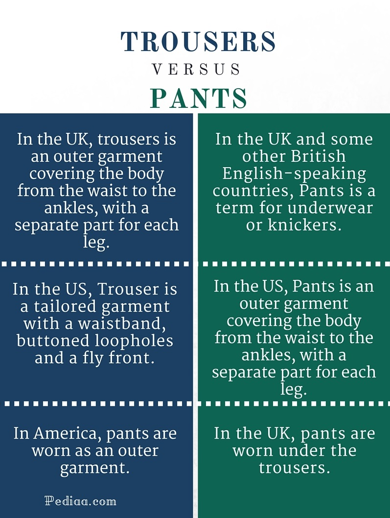Difference Between Trousers and Pants - infographic