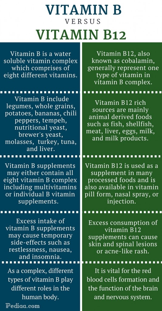 Difference Between Vitamin B and Vitamin B12 -infographic