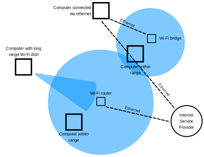 Main Difference - Wifi vs Lifi