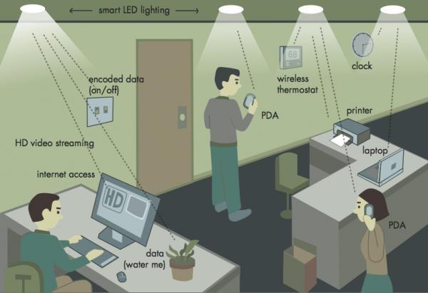 Difference Between Wifi And Lifi Pediaa Com