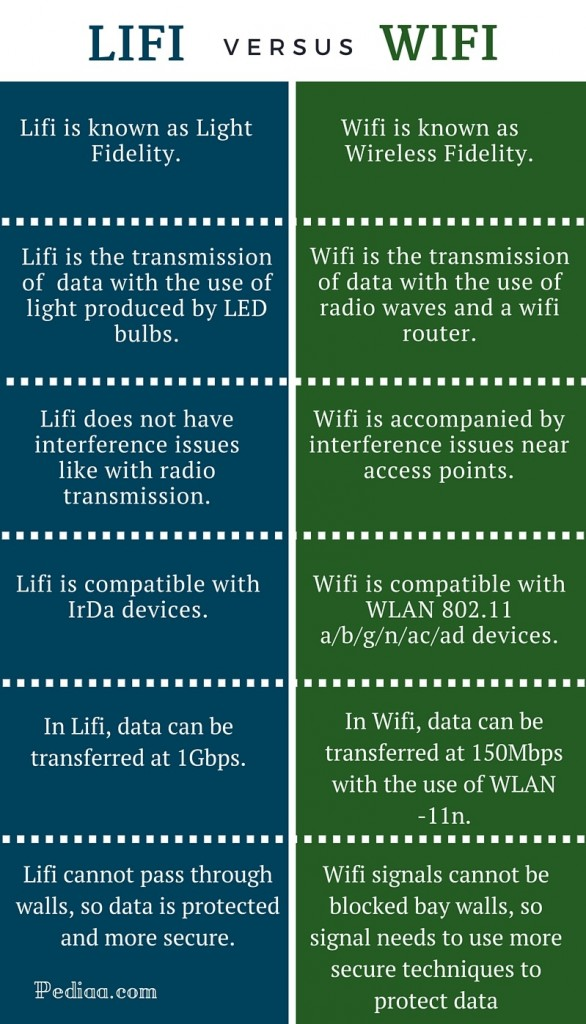 Difference Between Wifi And Lifi as well Electromag ic Em Waves together with Ether  To Wireless Dongle moreover How to build an oscillator circuit together with 7e41m2. on wi fi transmitter diagram
