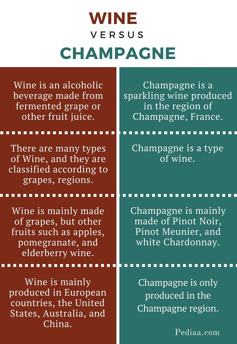 Difference Between Wine and Champagne- infographic