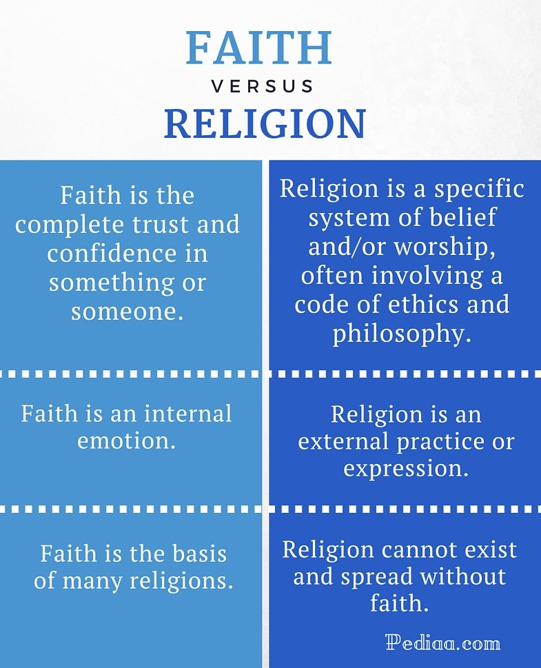 dating between different religions and their beliefs