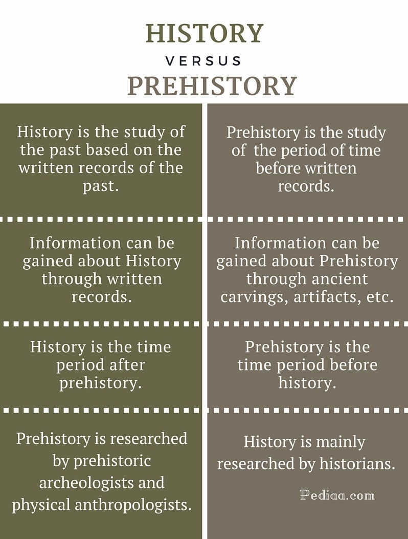 Difference Between history and prehistory - infographic
