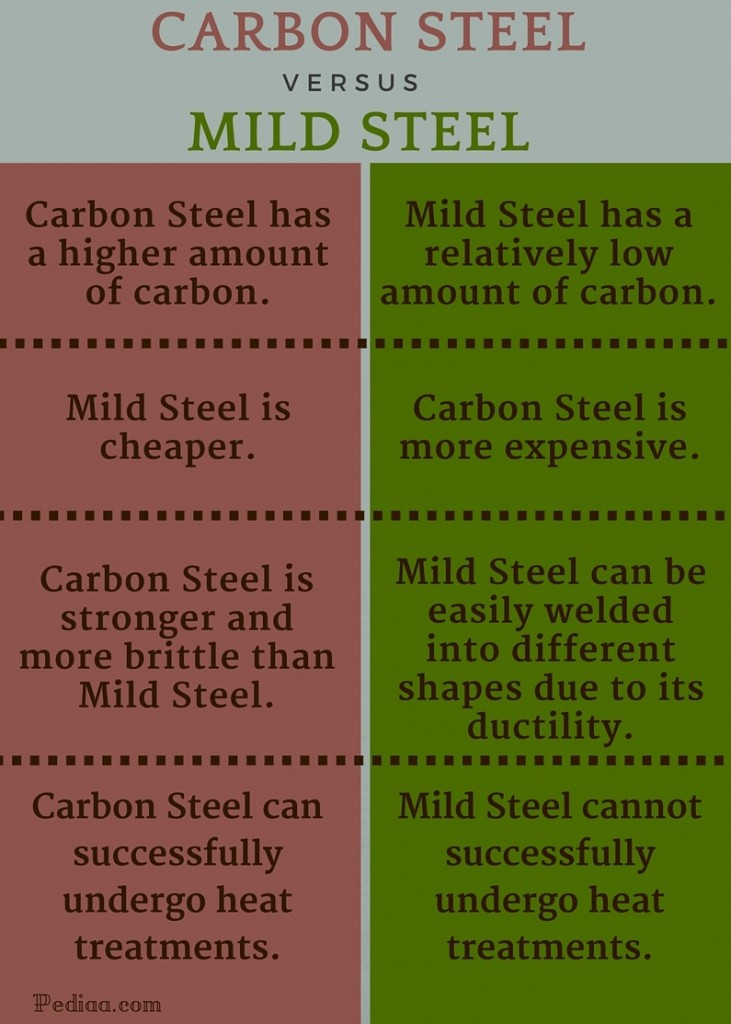 Difference between Carbon Steel and Mild Steel - infographic