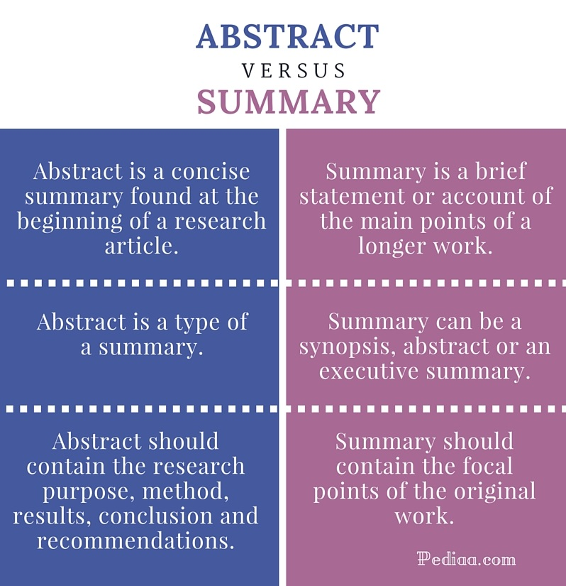 Diff between thesis and dissertation abstracts