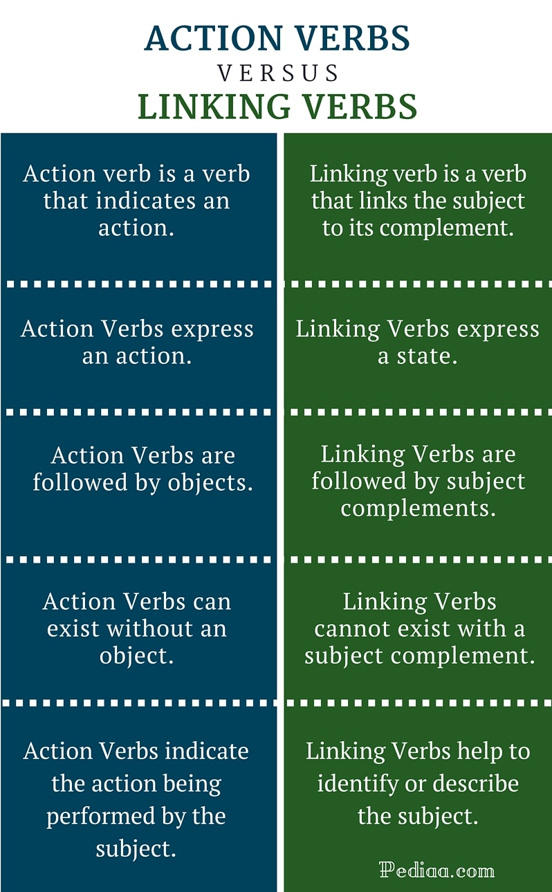 Difference Between Action and Linking Verbs - infographic