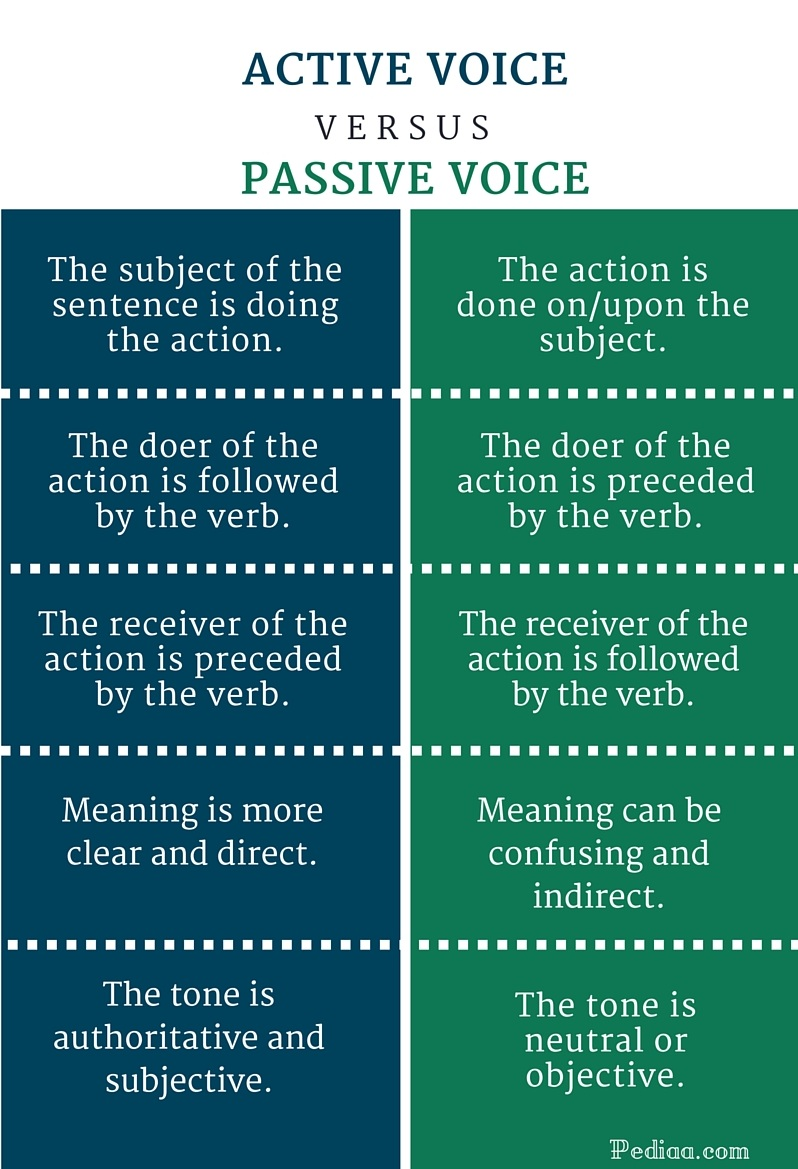 Difference Between Active And Passive Voice Difference Between Active And Passive Voice Infographic Difference Between Active And Passive Voice
