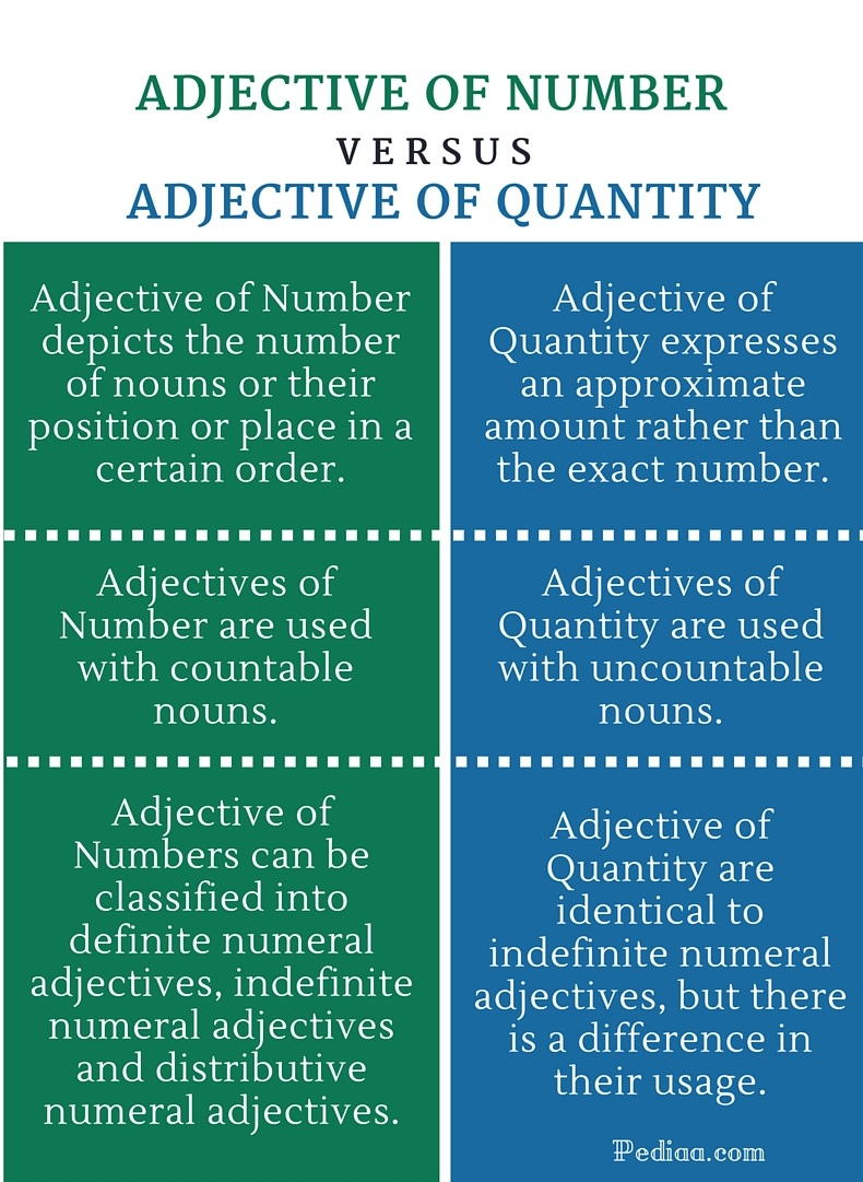 Difference Between Adjective Of Number And Quantity