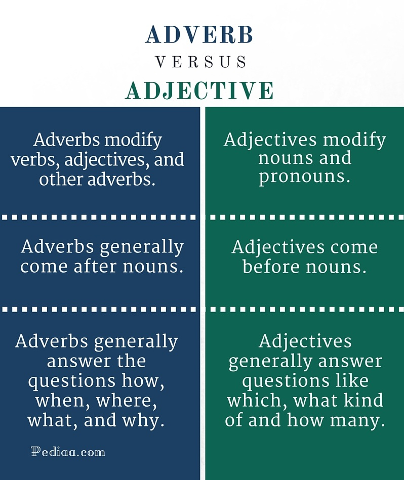 Difference Between Adverb and Adjective - infographic