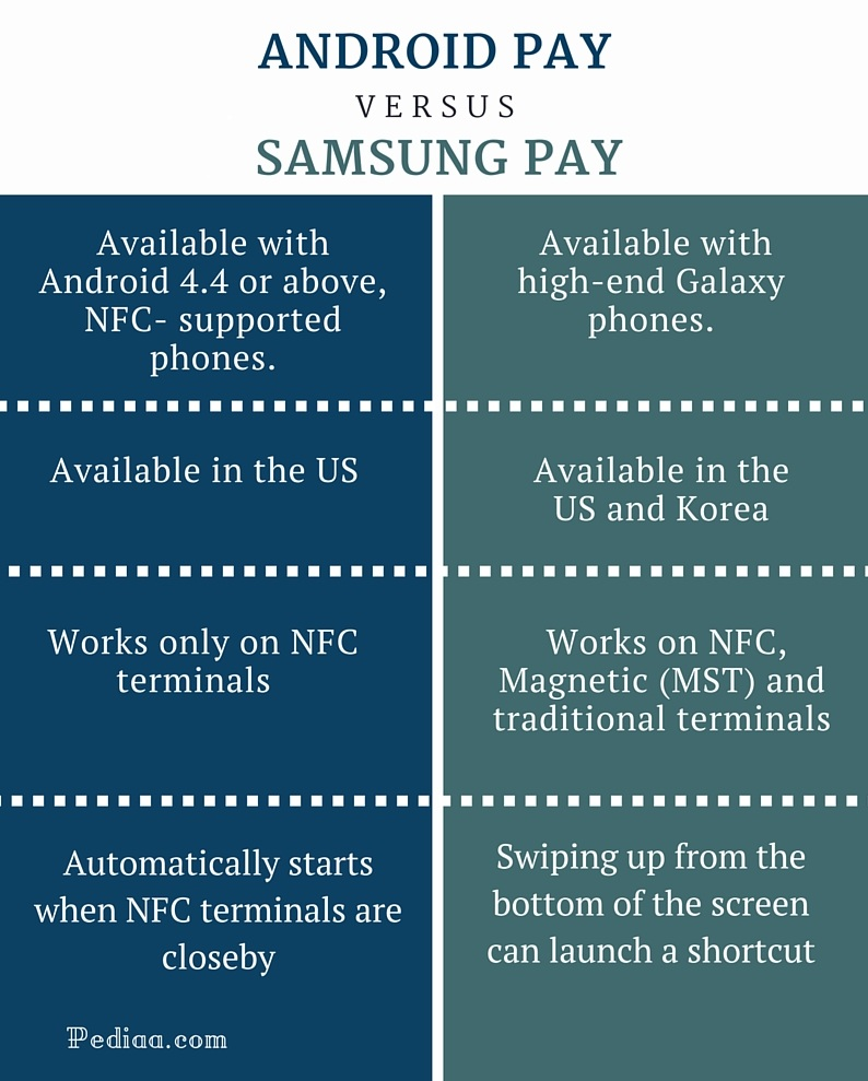 Difference Between Android Pay and Samsung Pay - infographic
