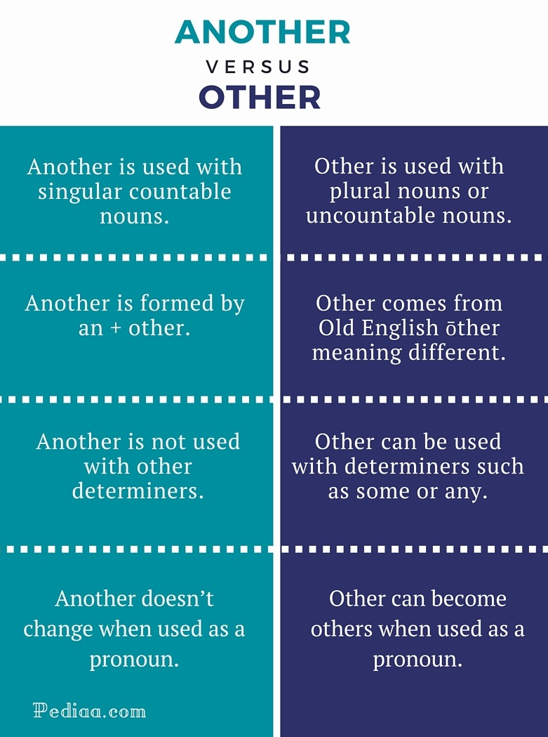 Difference Between Another and Other