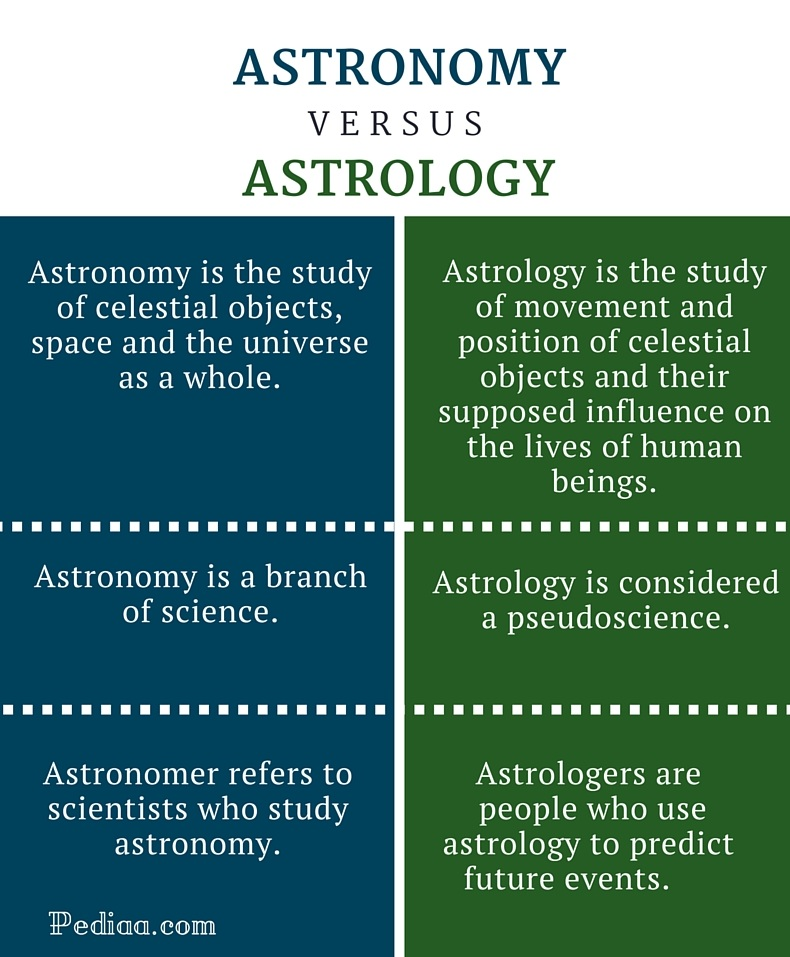 Difference Between Astronomy and Astrology -infographic