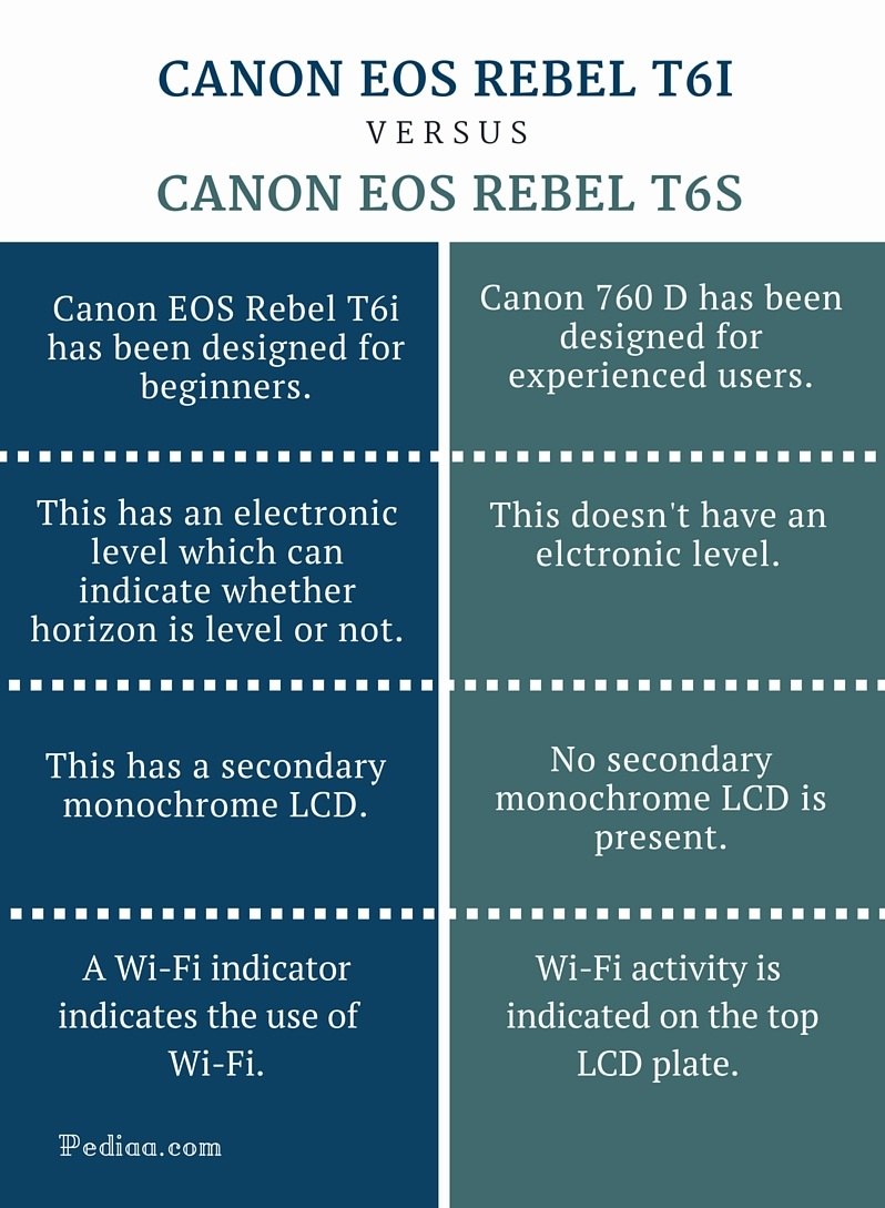 Difference Between Canon EOS Rebel T6i and T6s - infographic
