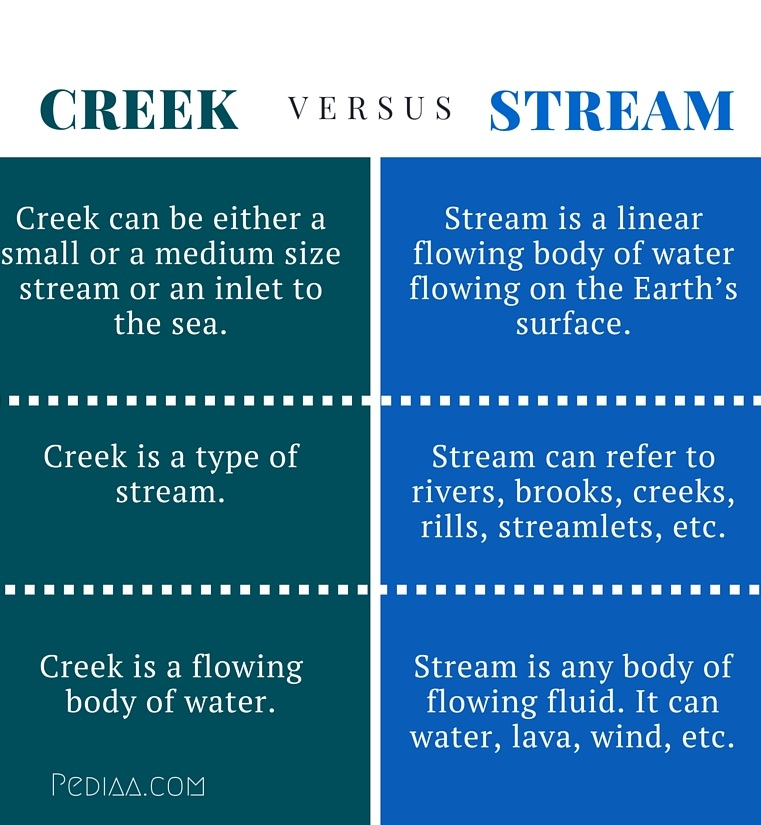 Difference Between Creek and Stream - infographic