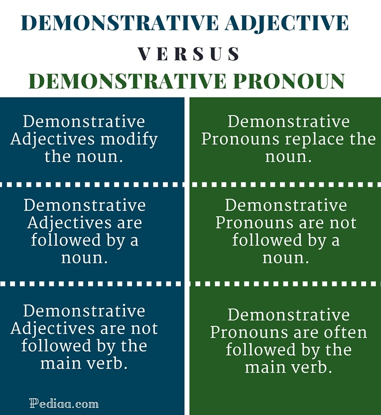 Adjectives Related Keywords & Suggestions - Demonstrative Adjectives ...
