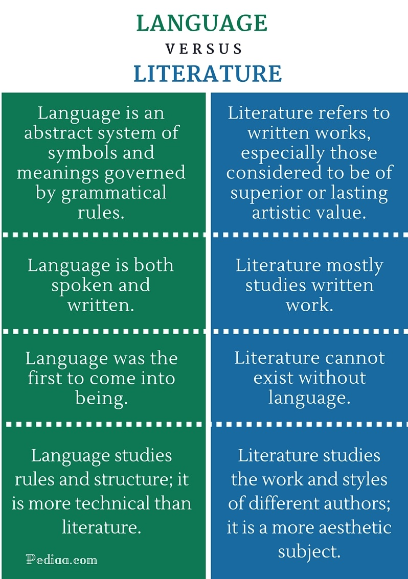Difference Between Language and Literature- infographic