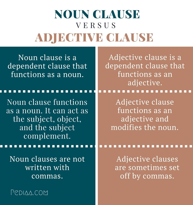 Worksheets Adjective Noun And Adverb Clauses Worksheet difference between noun clause and adjective clause