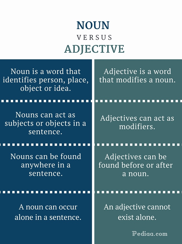 Difference Between Noun and Adjective - infographic