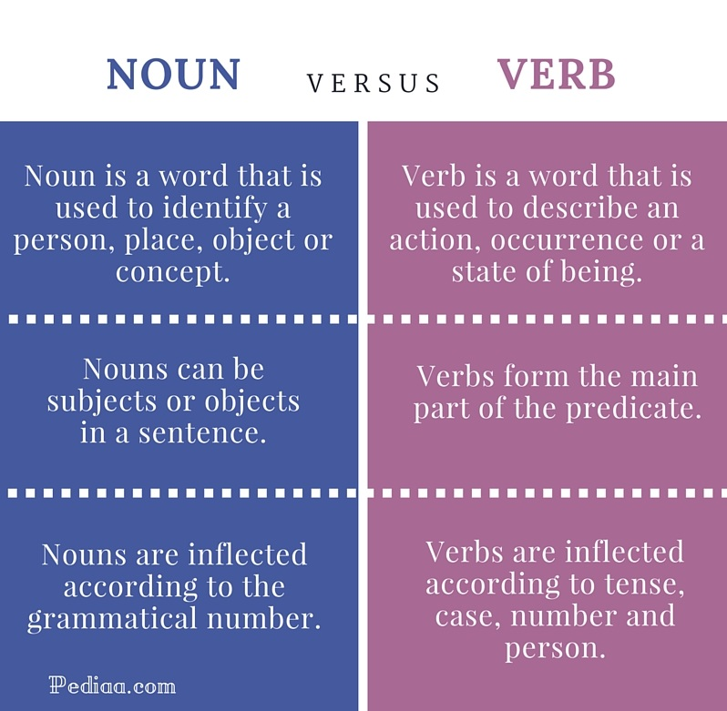 Difference Between Noun and Verb - infographic
