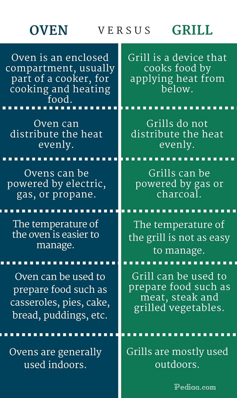 Difference Between Oven and Grill -infographic