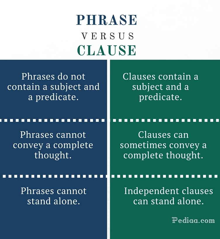 Difference Between Phrase and Clause - infographic