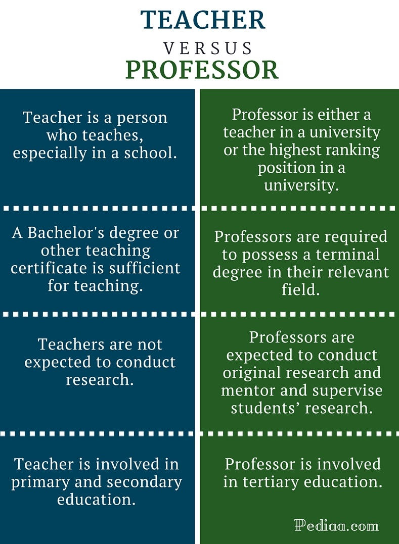 10 Insanely Accurate High School Teachers Vs College Professors Memes