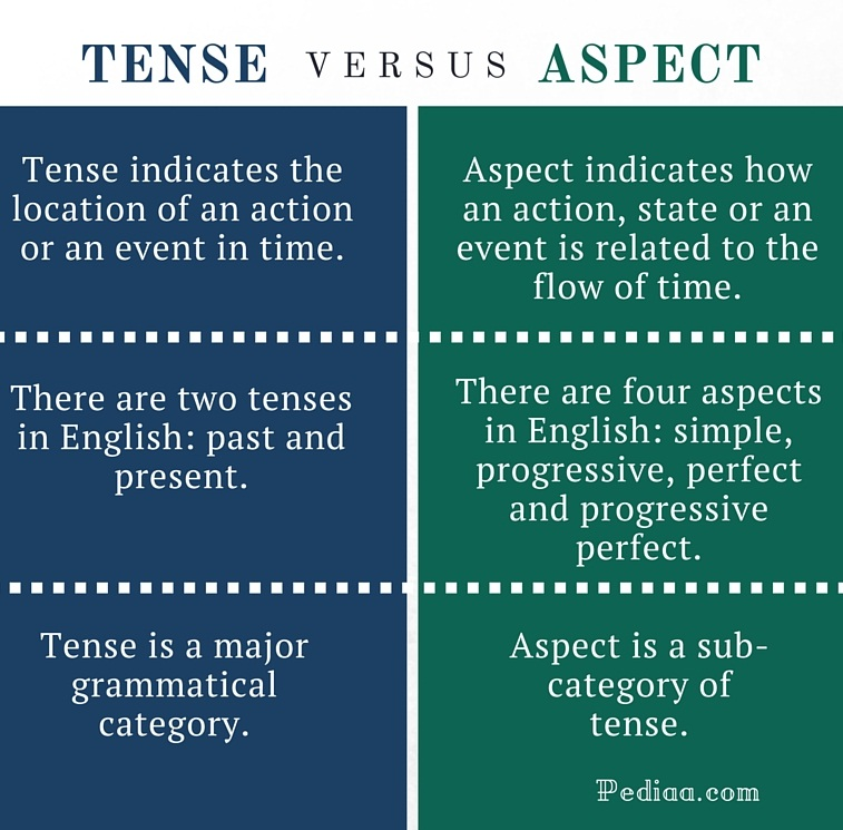 Difference Between Tense and Aspect - infographic