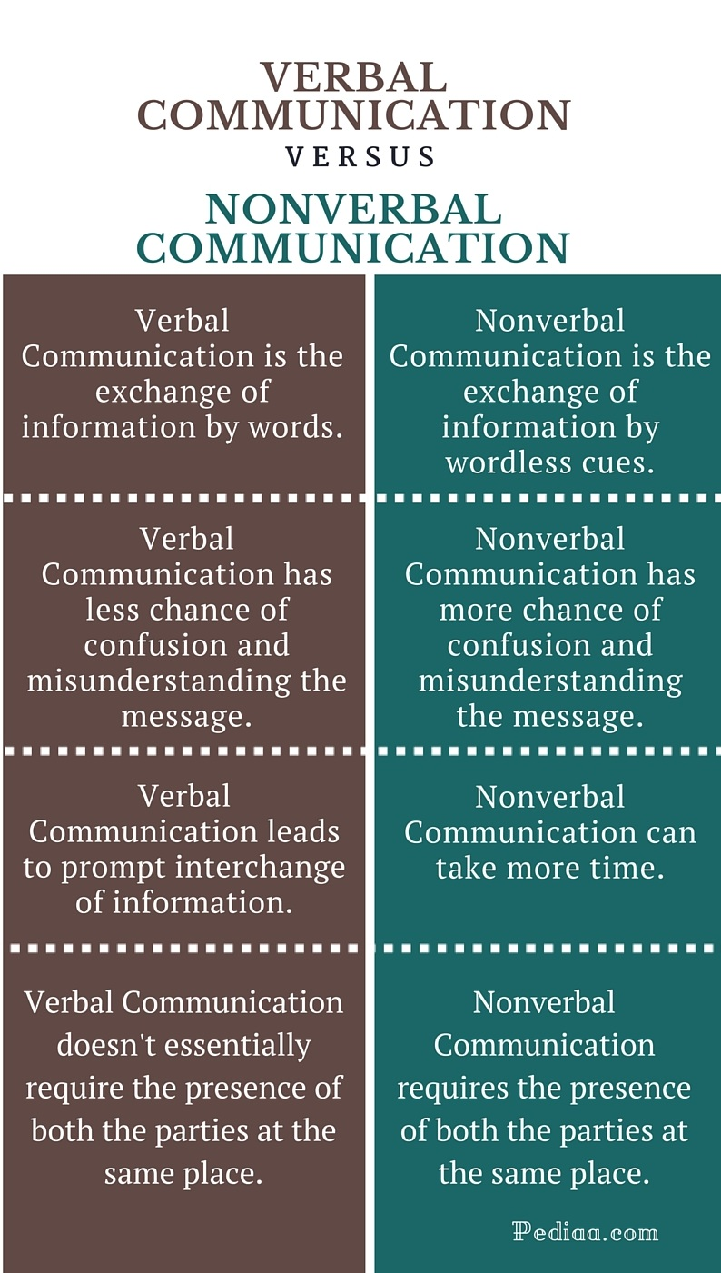 Difference Between Verbal and Nonverbal Communication - infographic