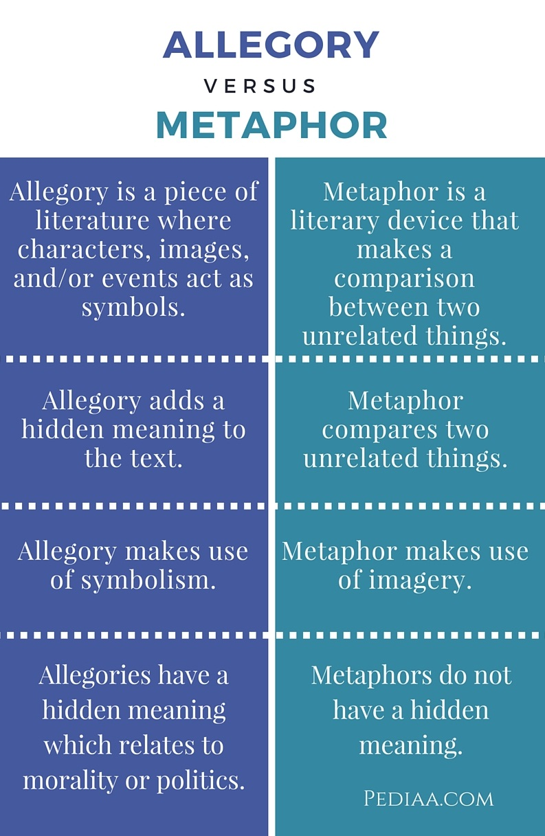 Difference Between Allegory and Metaphor - infographic